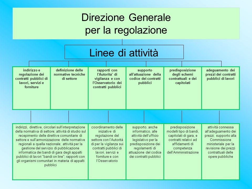 Direzione Generale per la regolazione