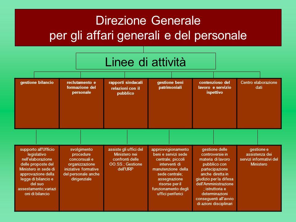 Direzione Generale per gli affari generali e del personale