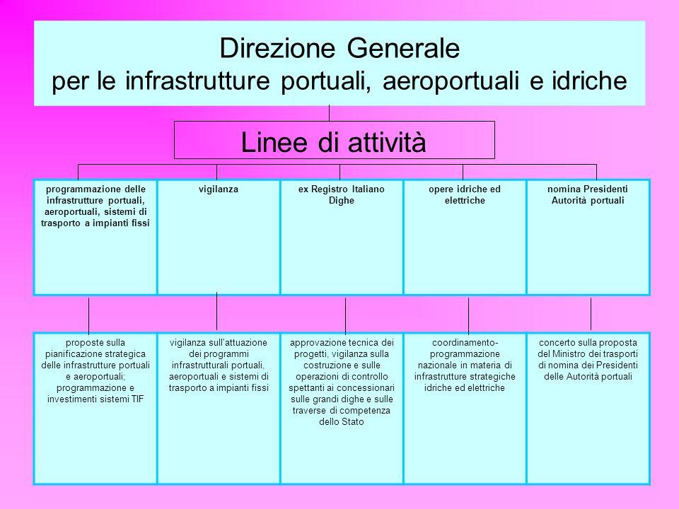 Direzione Generale per le infrastrutture portuali, aeroportuali e idriche