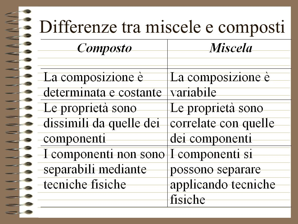 Differenze tra miscele e composti