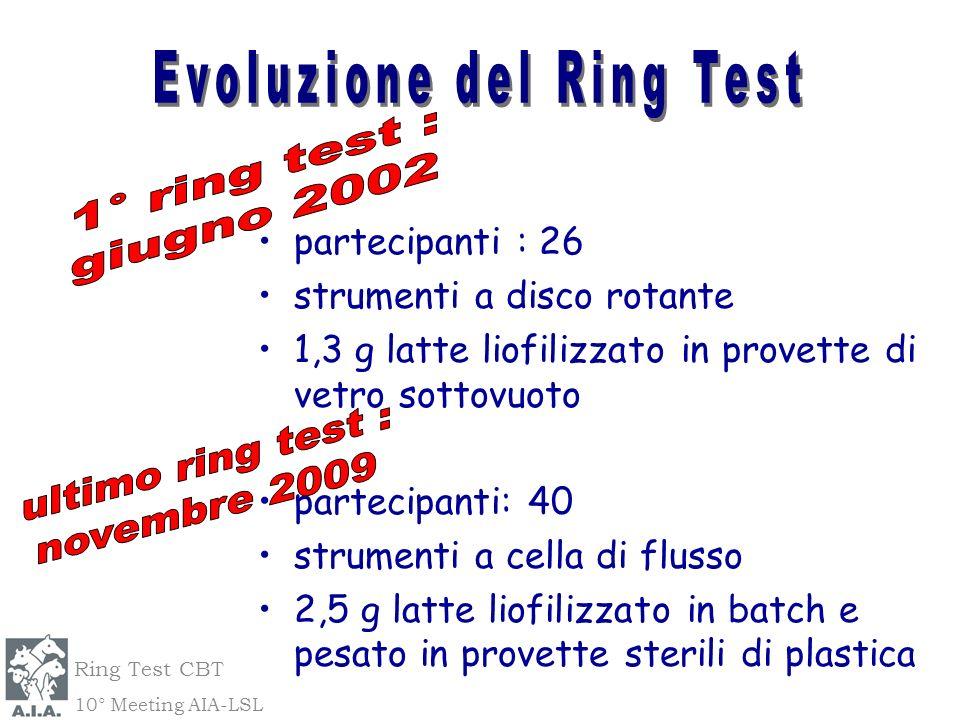 Evoluzione del Ring Test