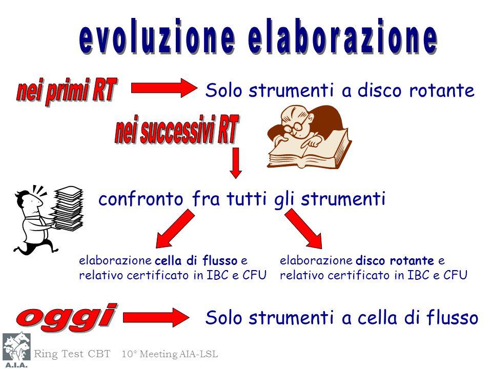 evoluzione elaborazione