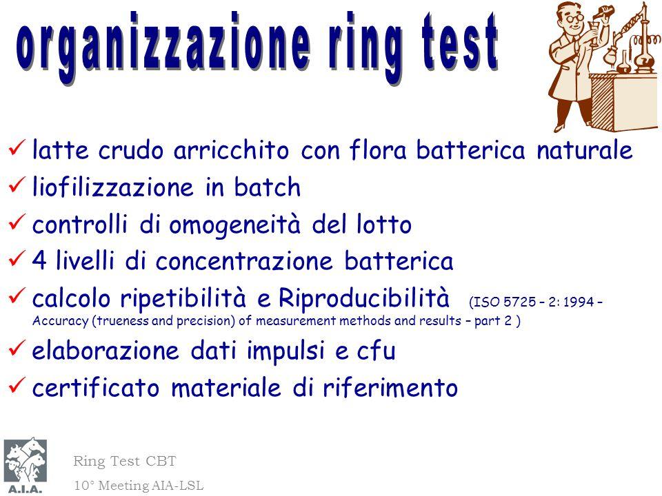 organizzazione ring test