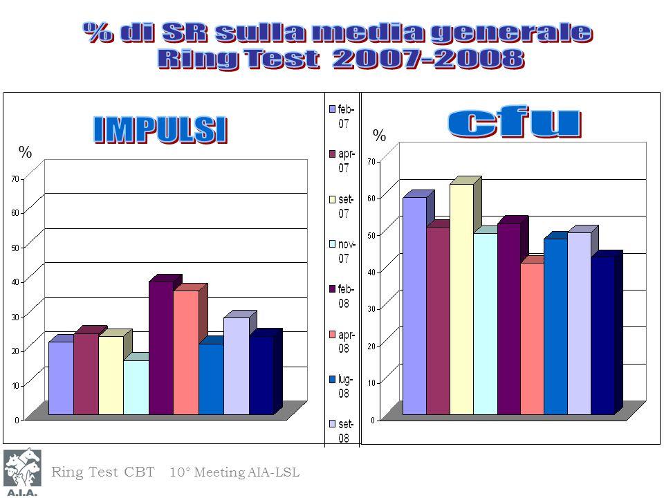 % di SR sulla media generale