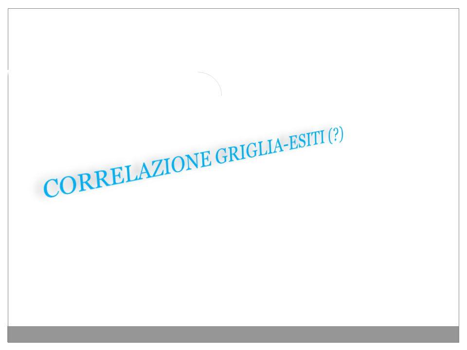 CORRELAZIONE GRIGLIA-ESITI ( )