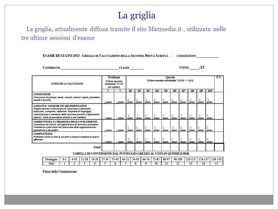 La griglia La griglia, attualmente diffusa tramite il sito Matmedia.it , utilizzata nelle tre ultime sessioni d'esame.