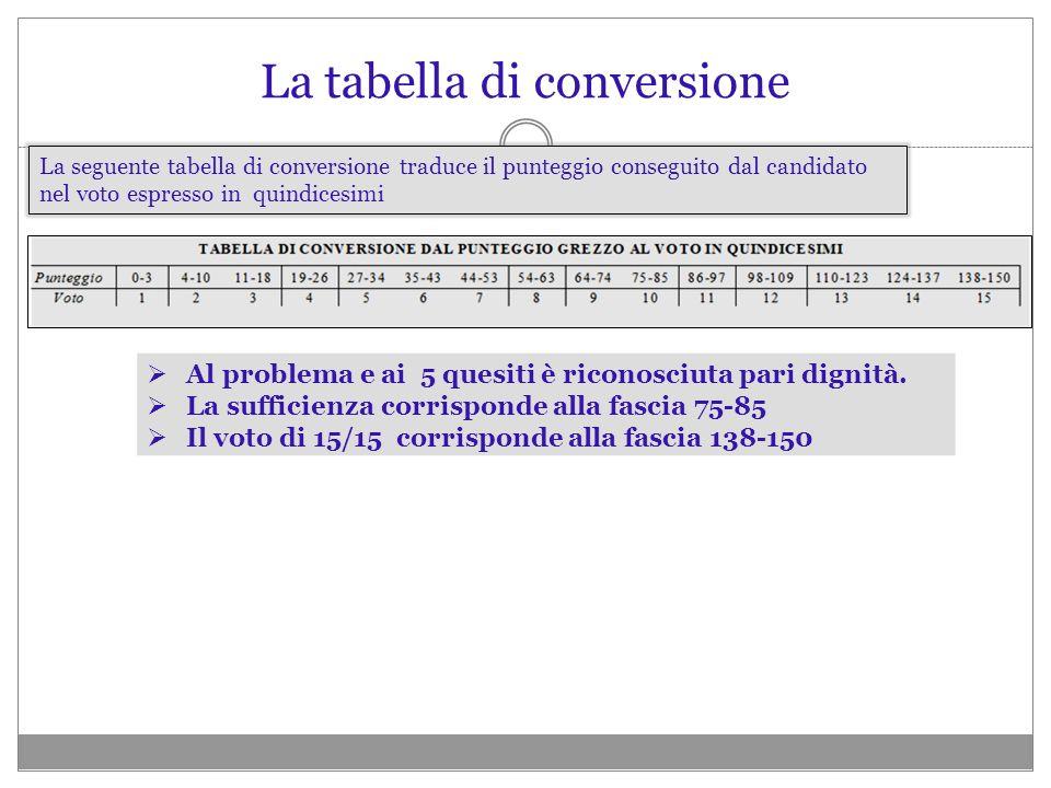 La tabella di conversione