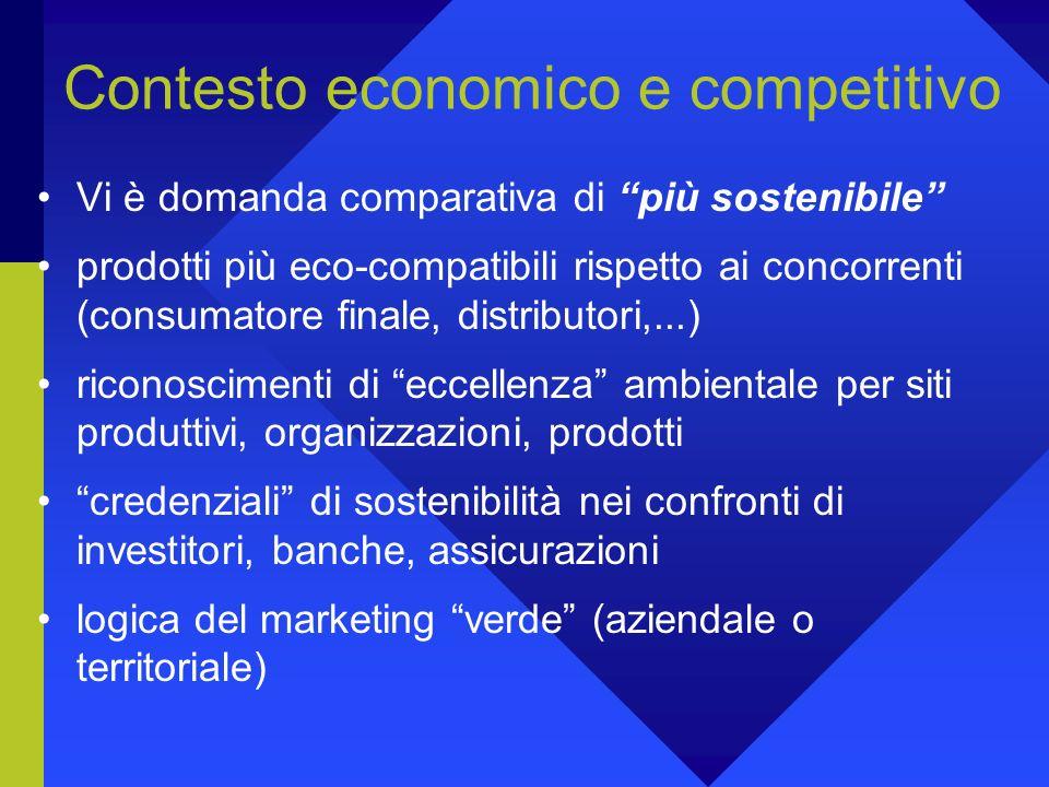 Contesto economico e competitivo