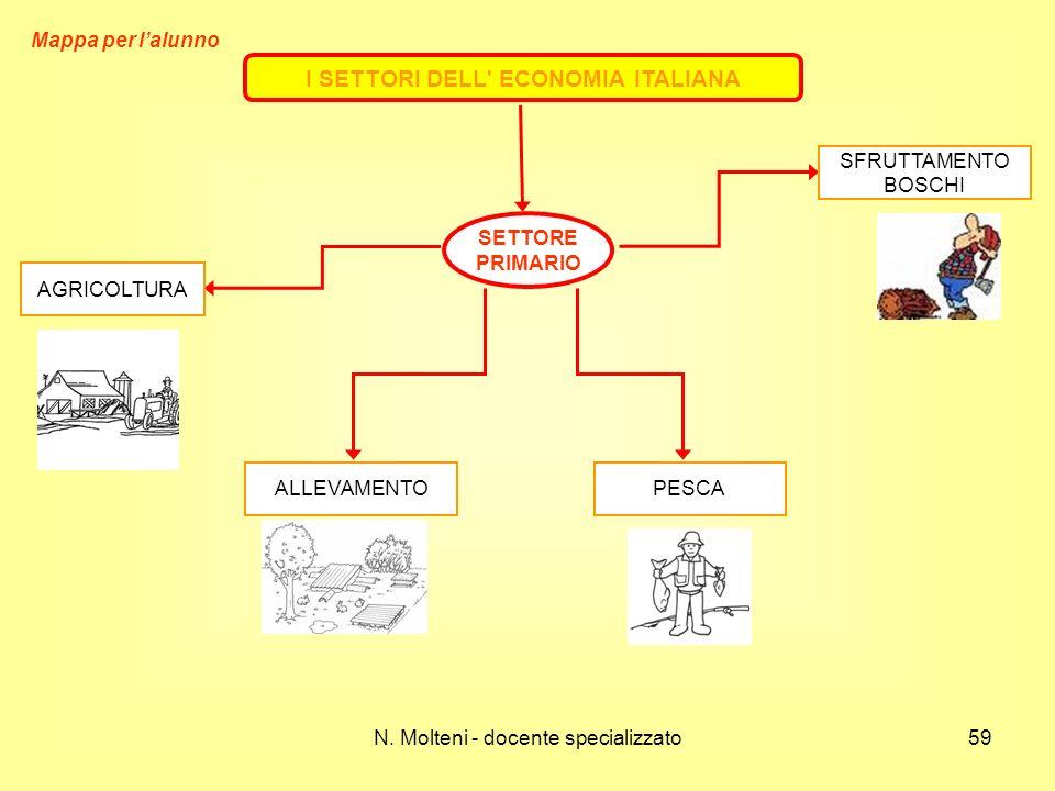 I SETTORI DELL ECONOMIA ITALIANA