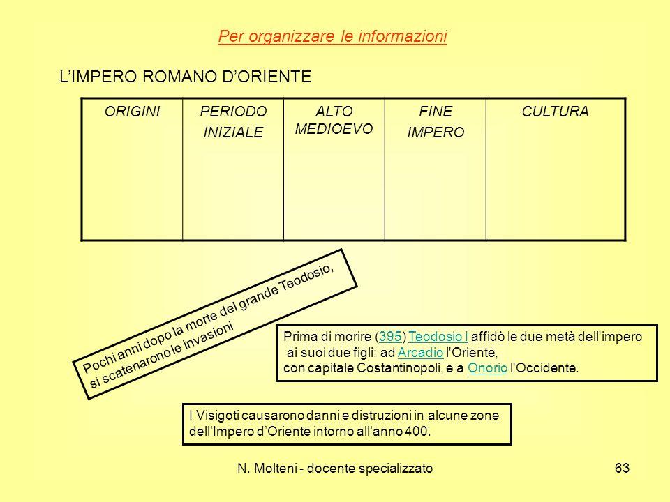 Per organizzare le informazioni L'IMPERO ROMANO D'ORIENTE