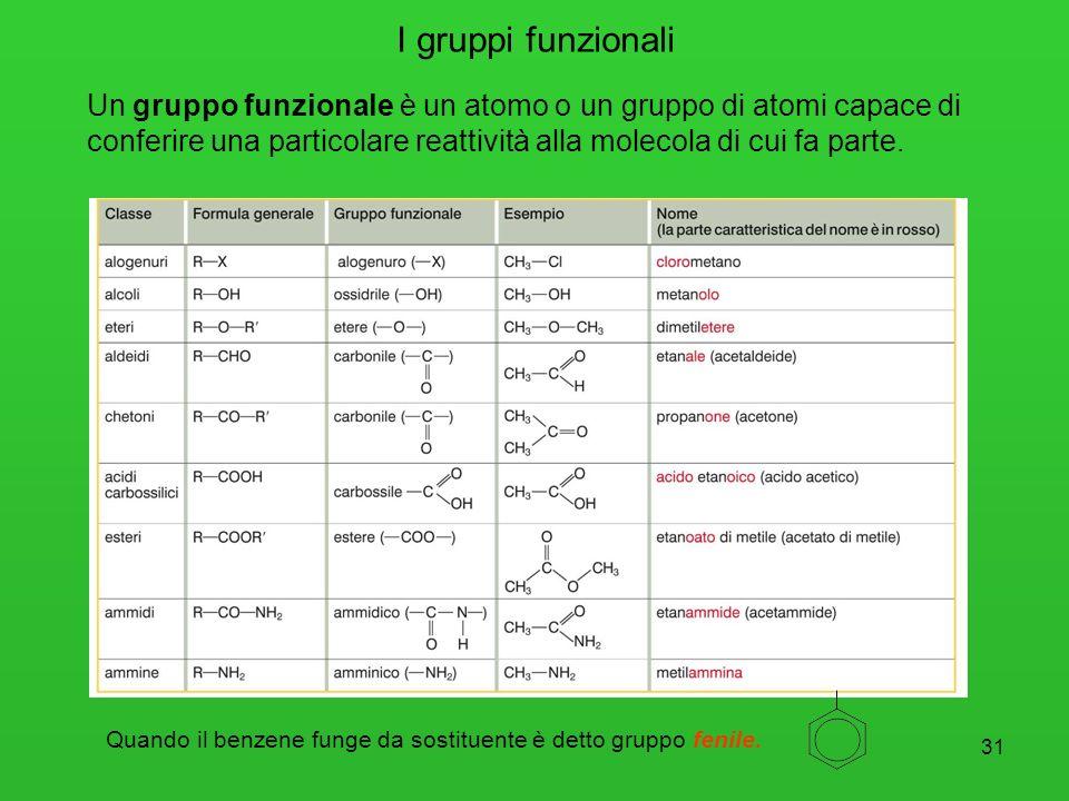 I gruppi funzionali