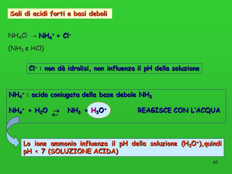 Sali di acidi forti e basi deboli