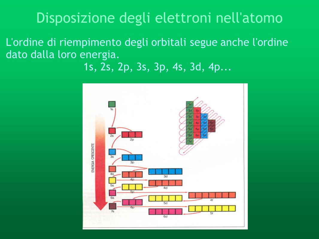 Disposizione degli elettroni nell atomo