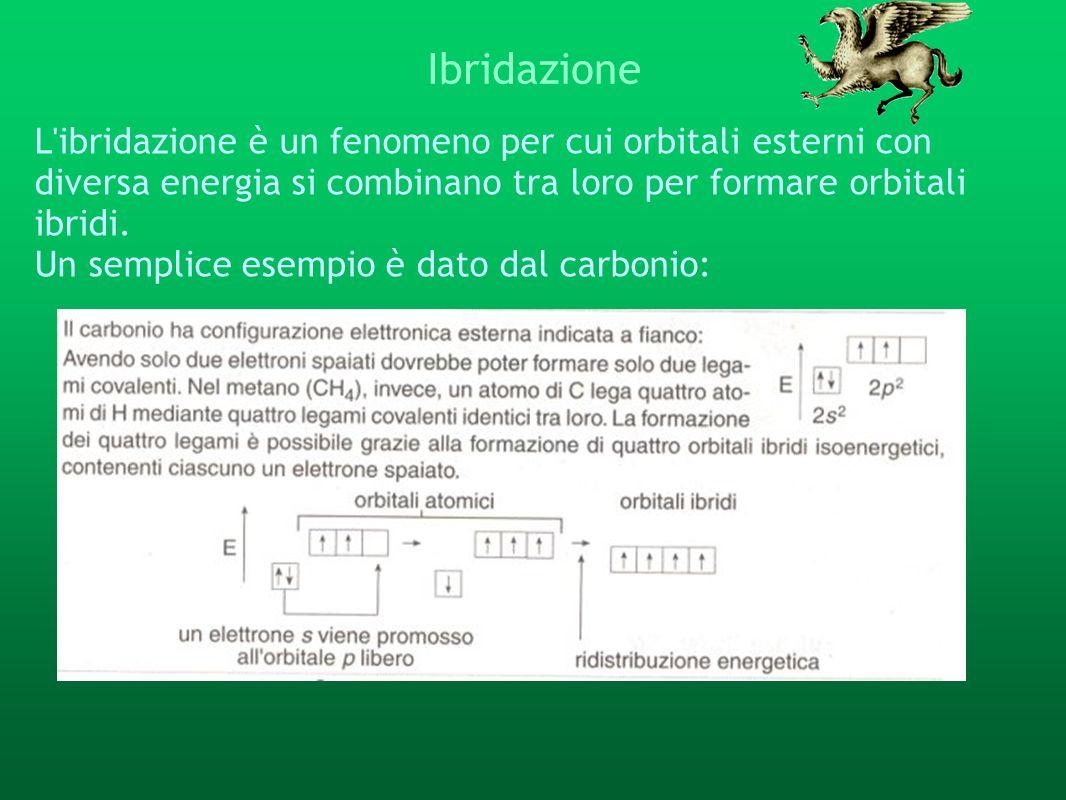 IbridazioneL ibridazione è un fenomeno per cui orbitali esterni con diversa energia si combinano tra loro per formare orbitali ibridi.