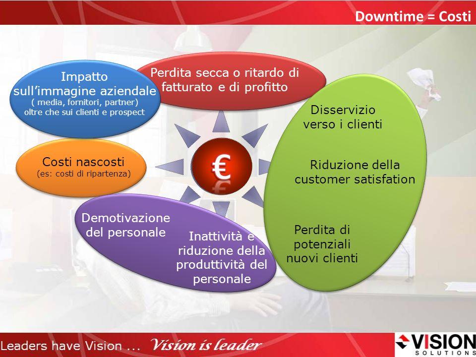 € Downtime = Costi Perdita secca o ritardo di fatturato e di profitto