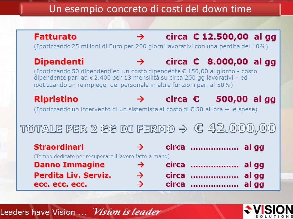 TOTALE PER 2 GG DI FERMO  € 42.000,00