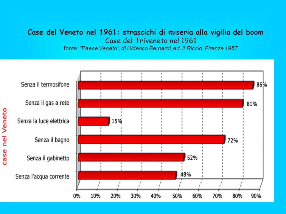 Case del Veneto nel 1961: strascichi di miseria alla vigilia del boom Case del Triveneto nel 1961 fonte: Paese Veneto , di Ulderico Bernardi, ed.