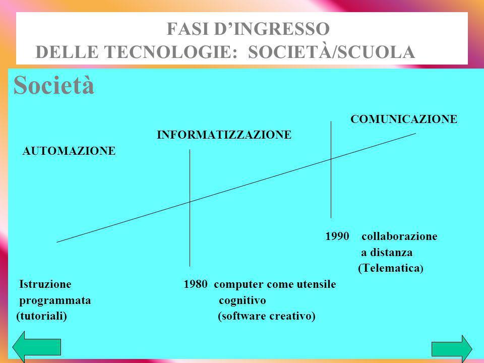 FASI D'INGRESSO DELLE TECNOLOGIE: SOCIETÀ/SCUOLA