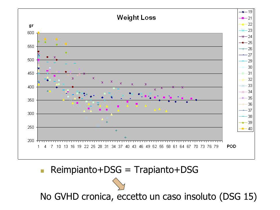 Reimpianto+DSG = Trapianto+DSG