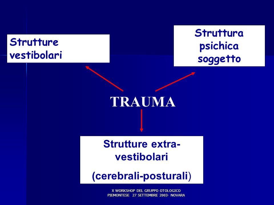Struttura psichica soggetto Strutture extra-vestibolari