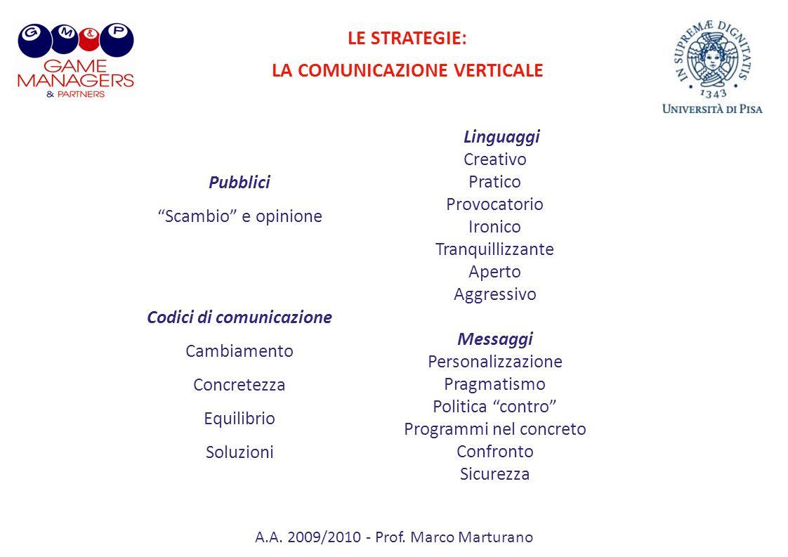 LA COMUNICAZIONE VERTICALE Codici di comunicazione