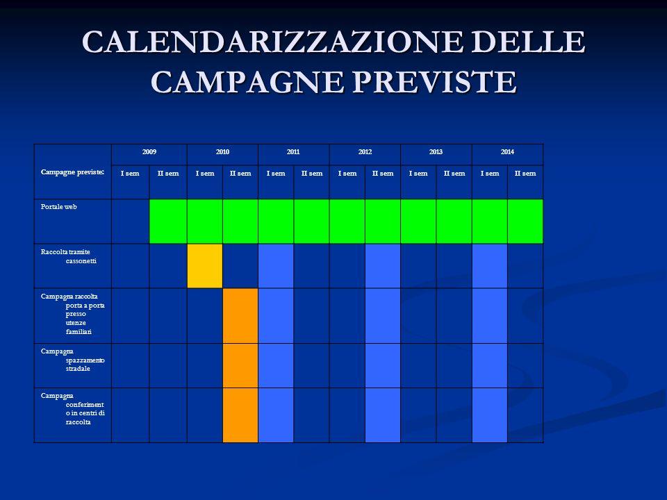 CALENDARIZZAZIONE DELLE CAMPAGNE PREVISTE