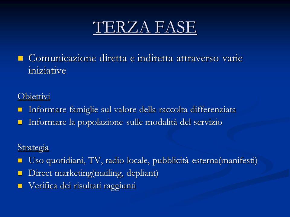 TERZA FASE Comunicazione diretta e indiretta attraverso varie iniziative. Obiettivi. Informare famiglie sul valore della raccolta differenziata.