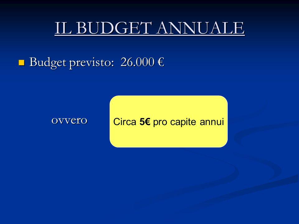 Circa 5€ pro capite annui