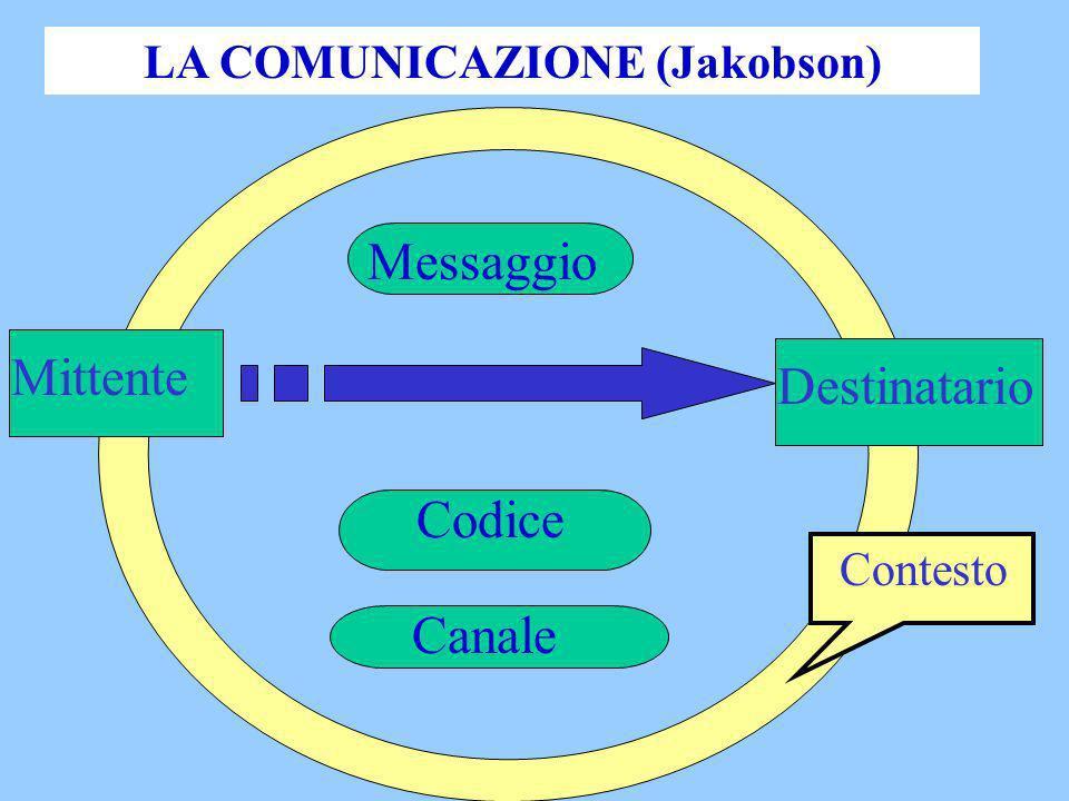 LA COMUNICAZIONE (Jakobson)