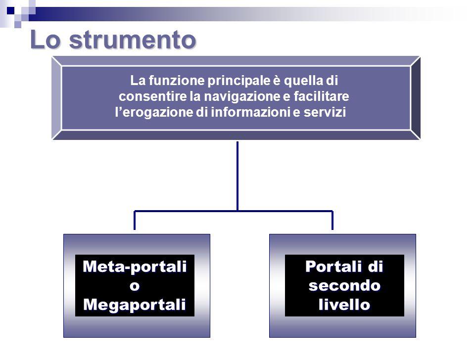Lo strumento Meta-portali o Megaportali Portali di secondo livello