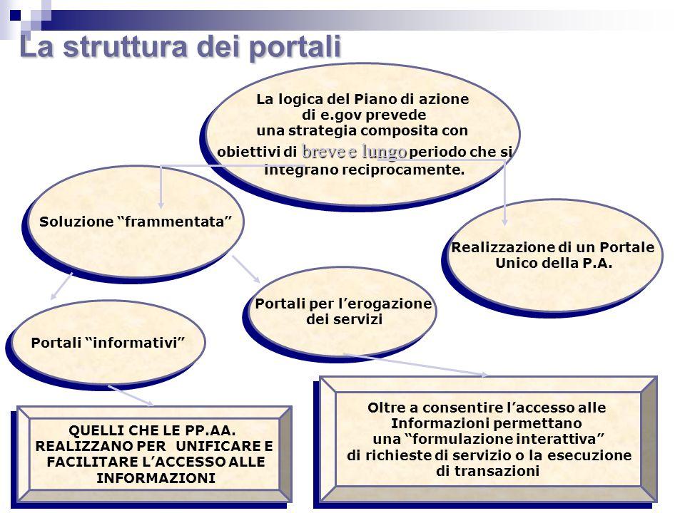 La struttura dei portali