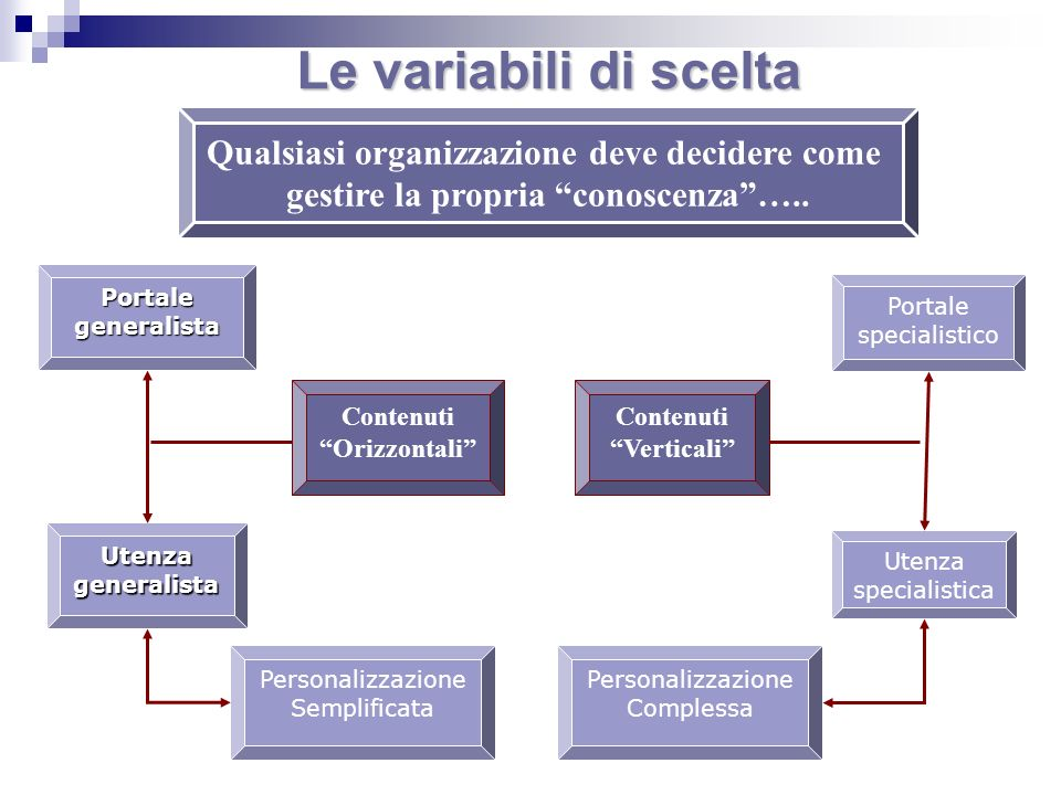 Le variabili di scelta Qualsiasi organizzazione deve decidere come