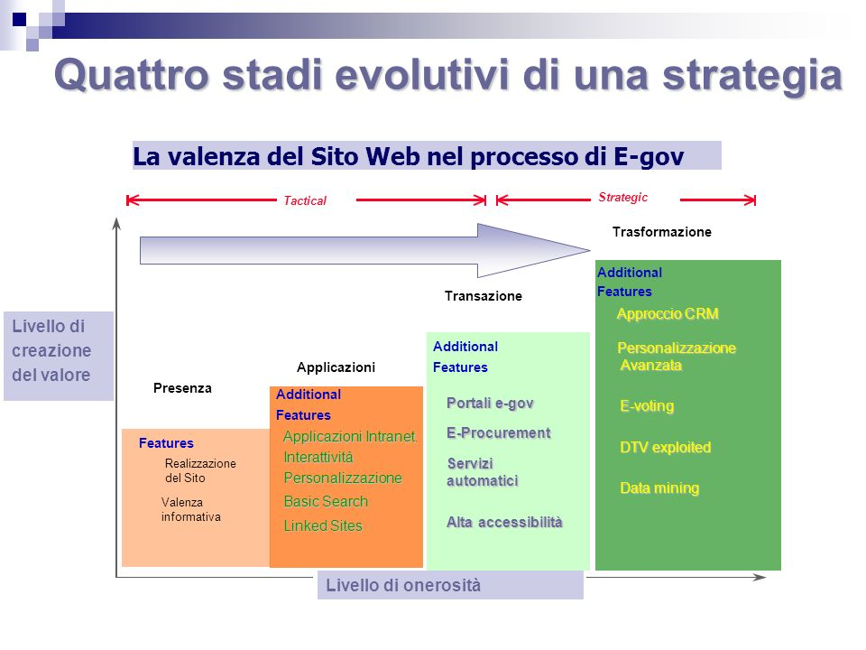 Quattro stadi evolutivi di una strategia