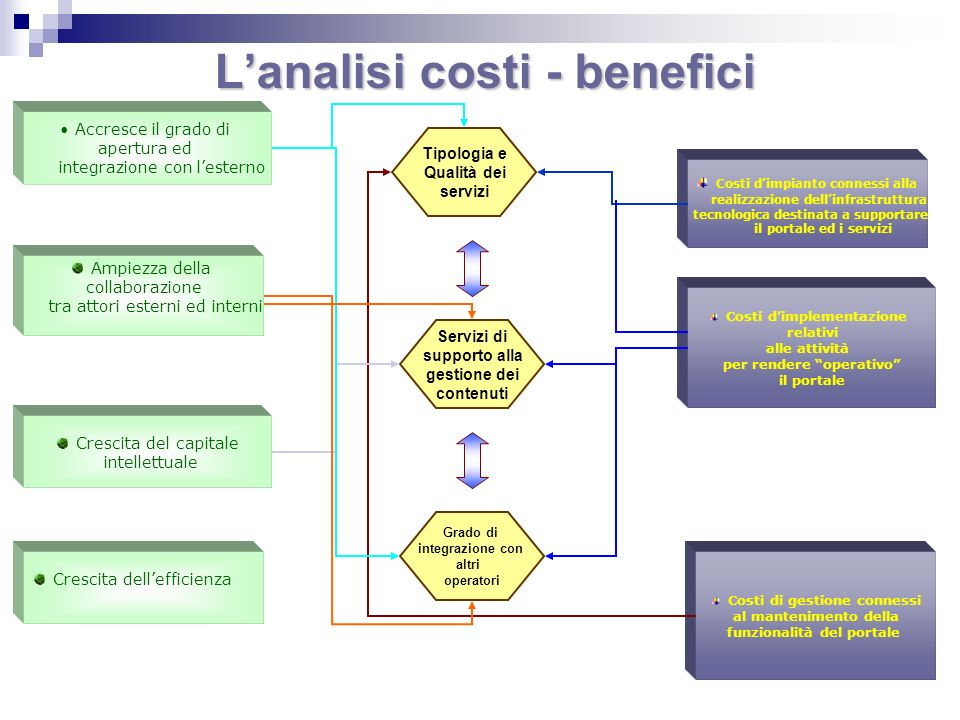 L'analisi costi - benefici