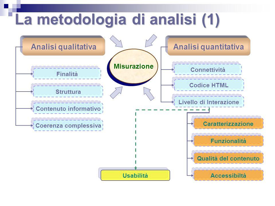 La metodologia di analisi (1)
