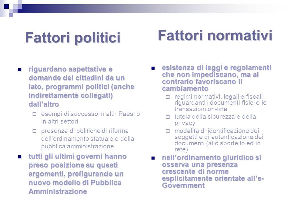 Fattori normativi Fattori politici