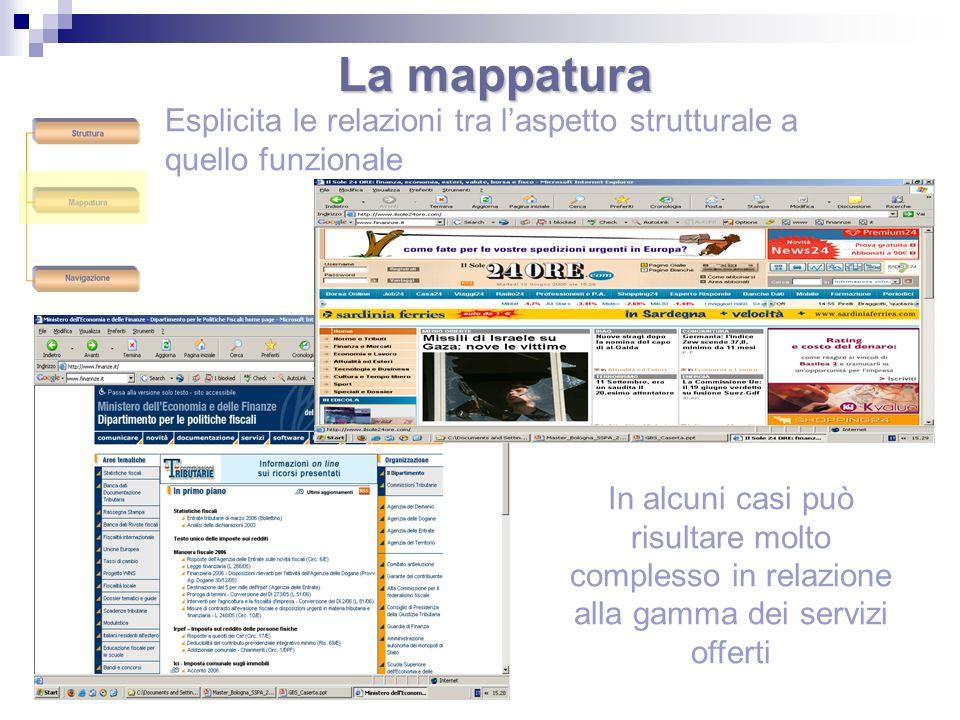 La mappatura Esplicita le relazioni tra l'aspetto strutturale a quello funzionale.