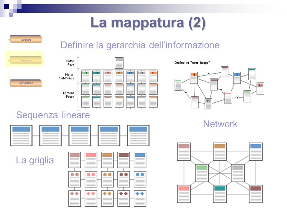 La mappatura (2) Definire la gerarchia dell'informazione