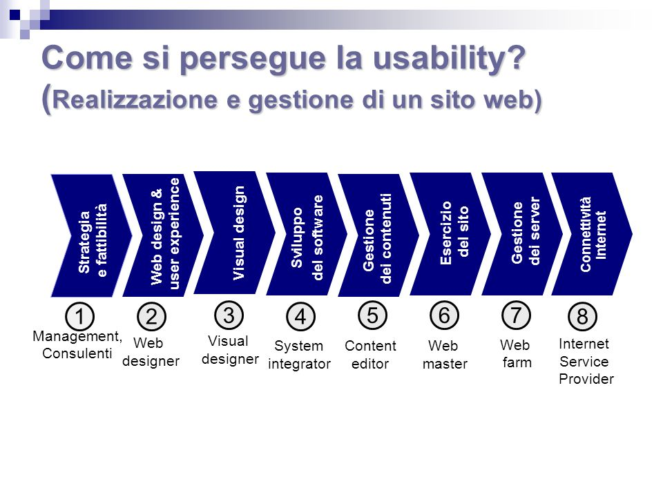 Come si persegue la usability