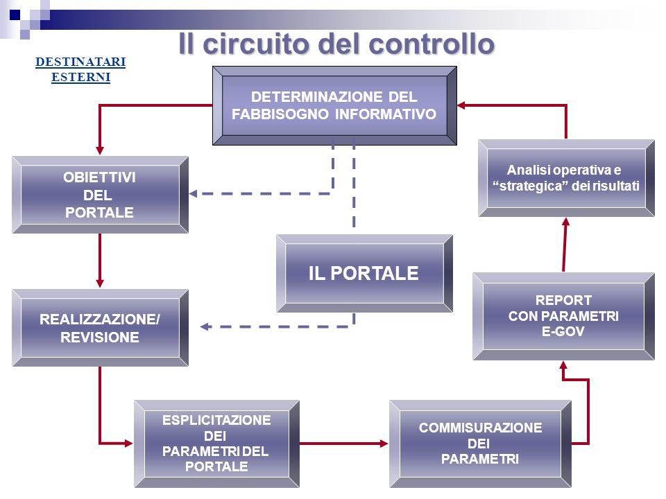 Il circuito del controllo