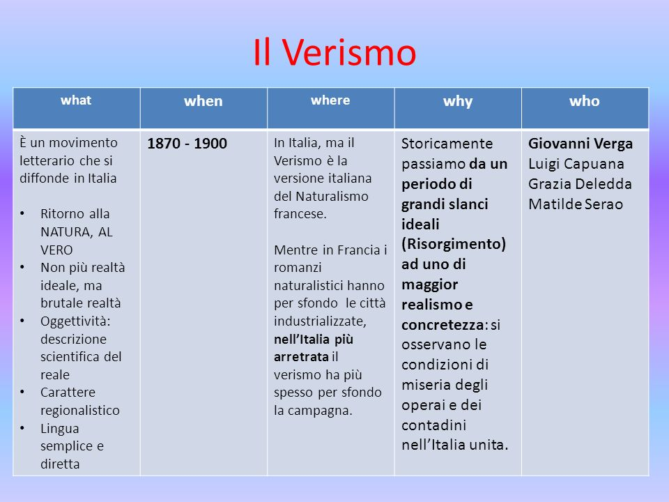 Il Verismo when why who 1870 - 1900