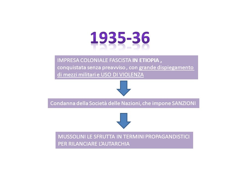 1935-36 IMPRESA COLONIALE FASCISTA IN ETIOPIA ,