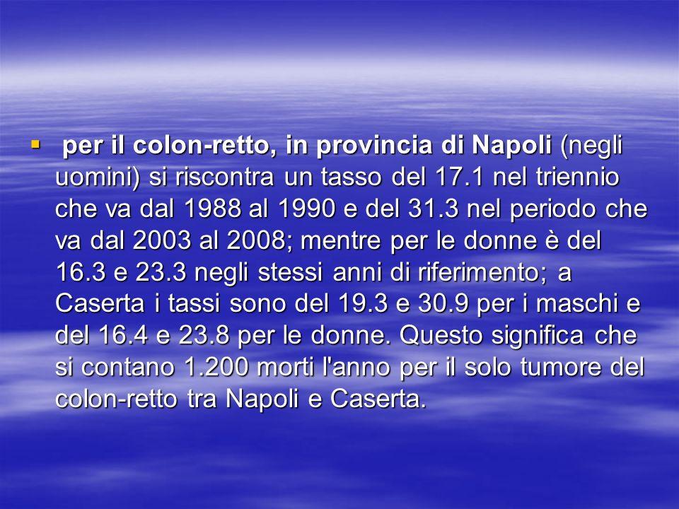 per il colon-retto, in provincia di Napoli (negli uomini) si riscontra un tasso del 17.1 nel triennio che va dal 1988 al 1990 e del 31.3 nel periodo che va dal 2003 al 2008; mentre per le donne è del 16.3 e 23.3 negli stessi anni di riferimento; a Caserta i tassi sono del 19.3 e 30.9 per i maschi e del 16.4 e 23.8 per le donne.