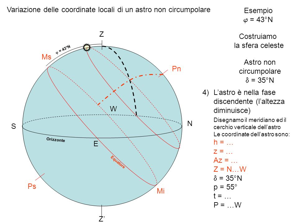 Astro non circumpolare