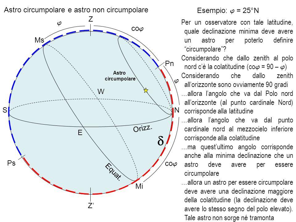 d Astro circumpolare e astro non circumpolare Esempio: j = 25°N Z j