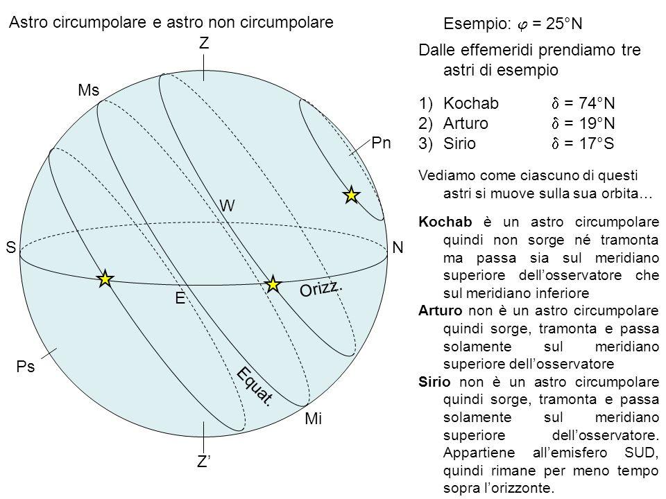 Astro circumpolare e astro non circumpolare Esempio: j = 25°N Z