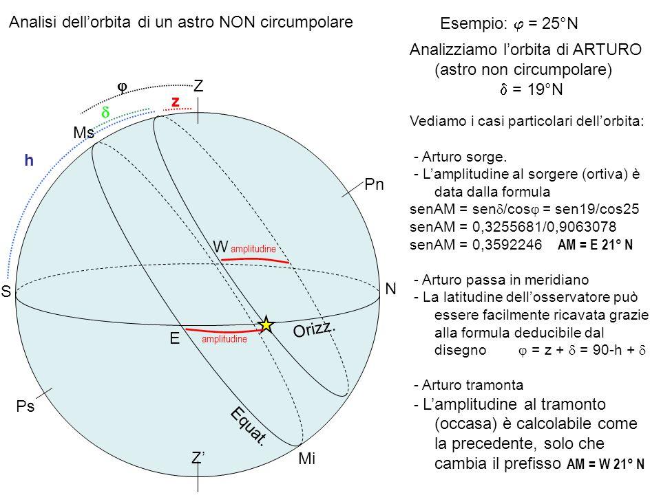 Analisi dell'orbita di un astro NON circumpolare Esempio: j = 25°N