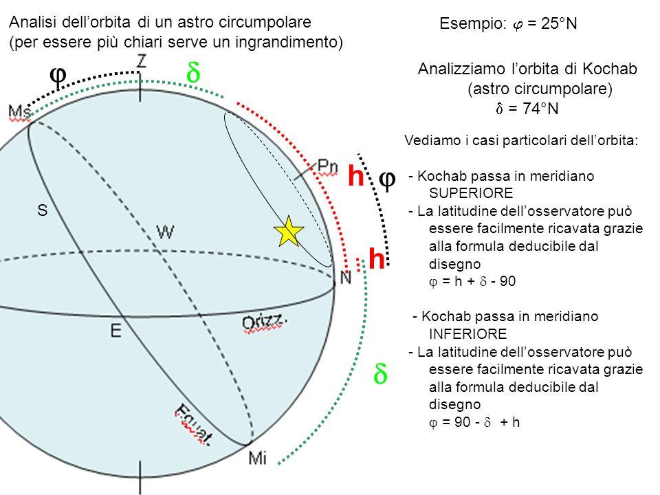 Analizziamo l'orbita di Kochab (astro circumpolare)