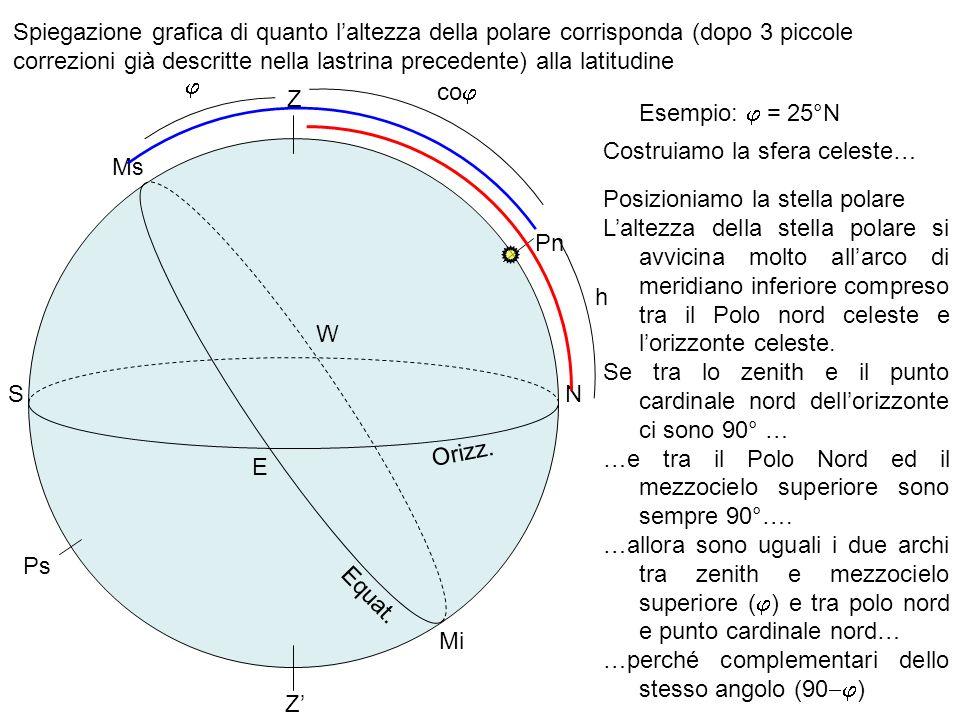 Spiegazione grafica di quanto l'altezza della polare corrisponda (dopo 3 piccole correzioni già descritte nella lastrina precedente) alla latitudine
