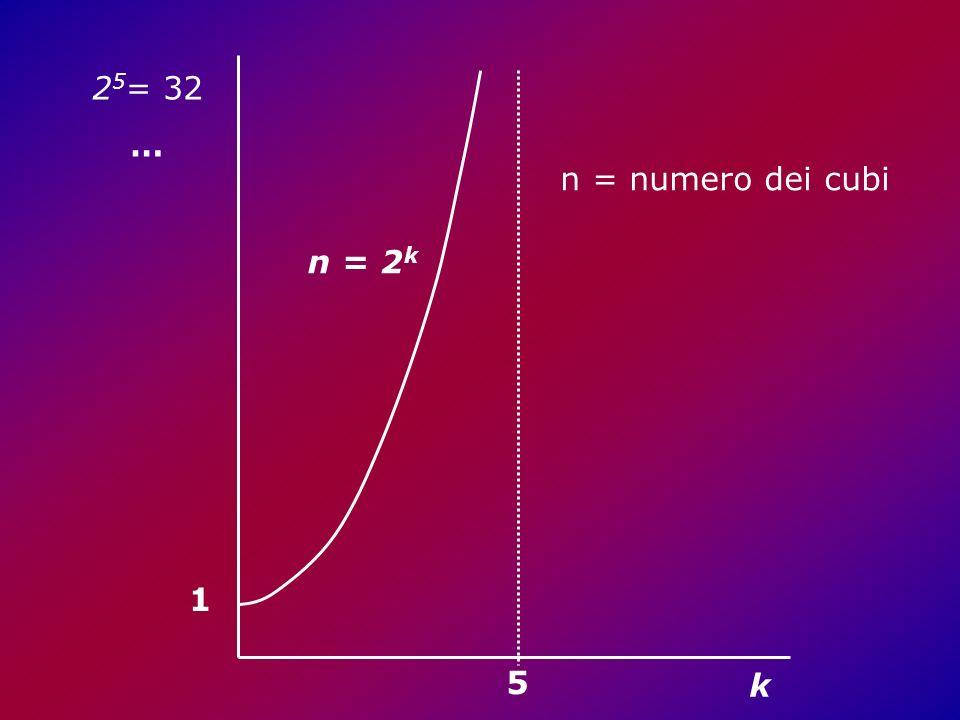 1 5 25= 32 … n = 2k k n = numero dei cubi